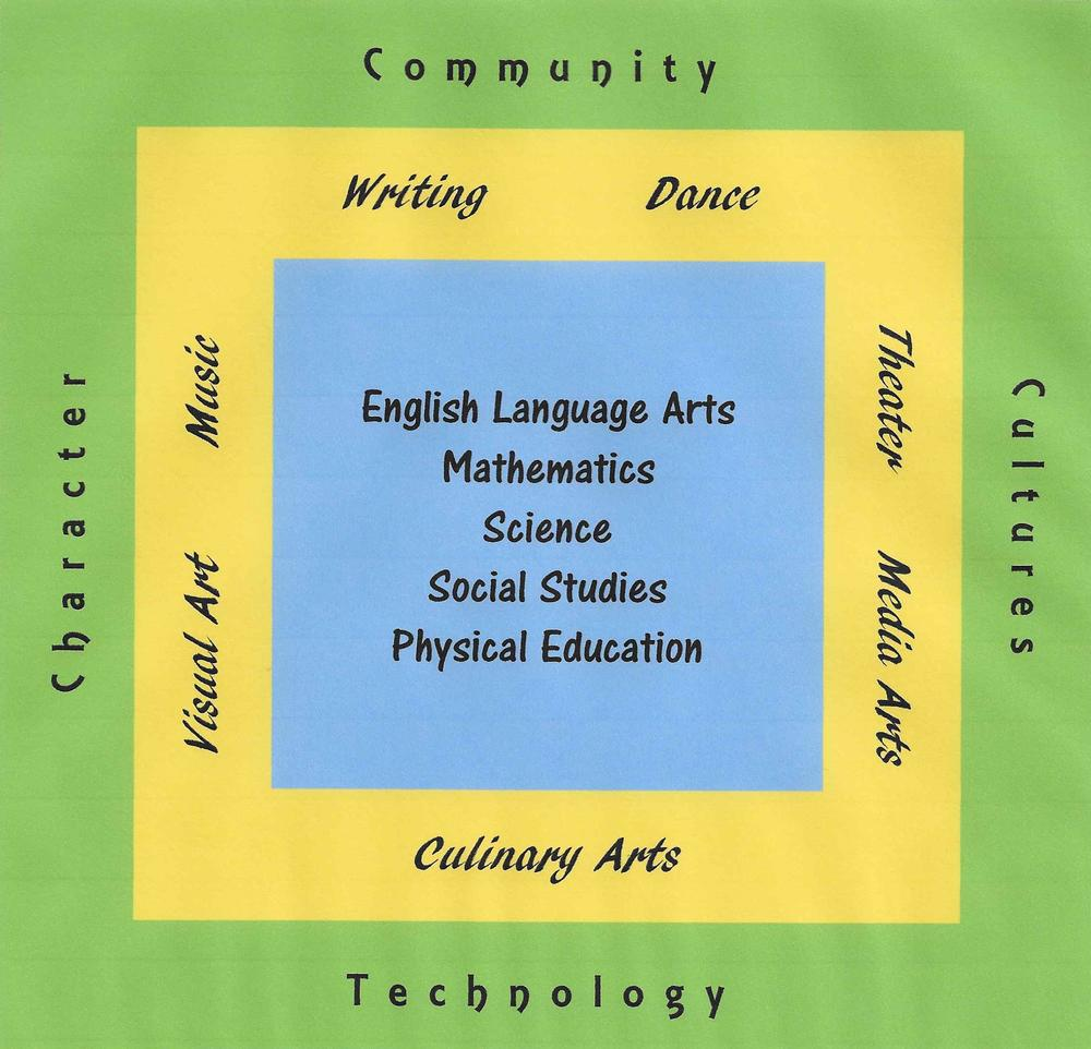Arts Magnet School program attributes